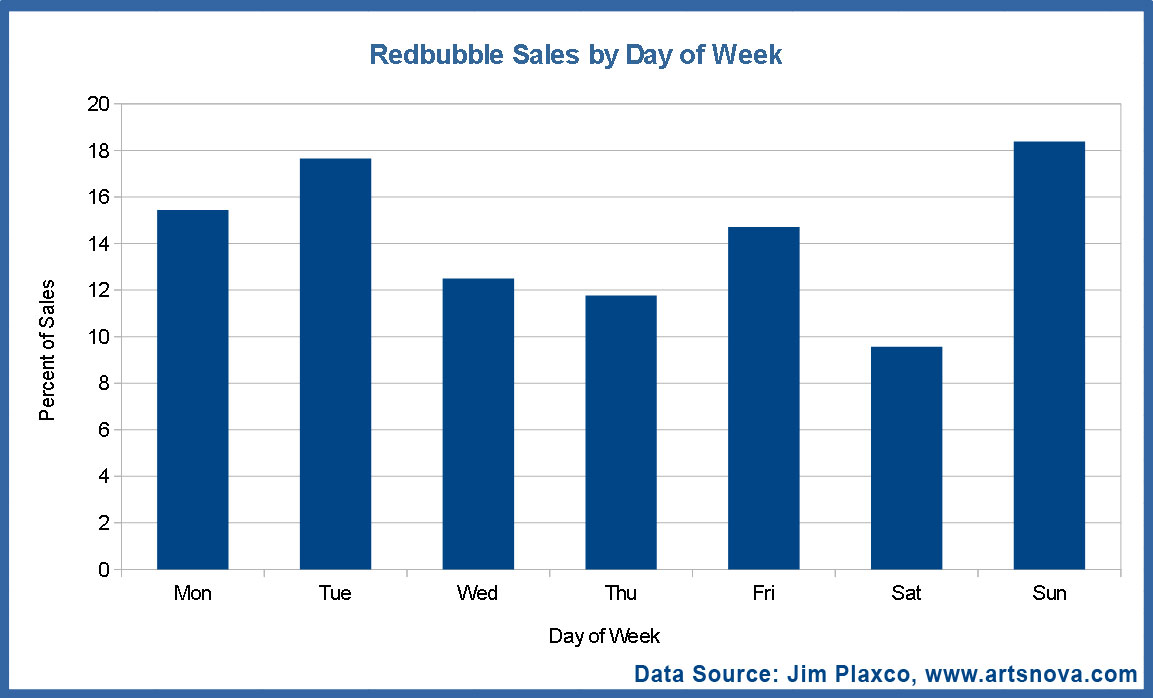 Redbubble Sales by Day of Week Graph