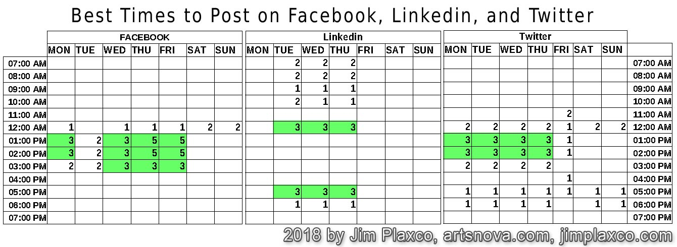 Best Times To Post On Facebook Linkedin Twitter Infographic
