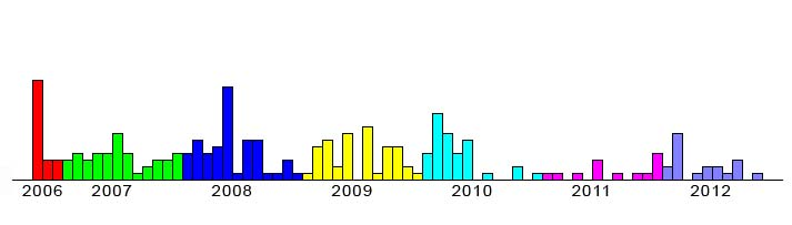 Blog Post History Bar Chart